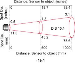 Diagram of 15:1 Optics