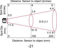 Diagram of 2:1 Optics
