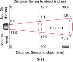 Diagram of 30:1 Optics