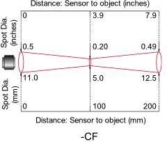 Diagram of Close Focus Optics
