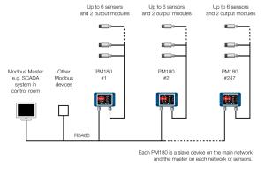 Modbus connection diagram for the PM180 6-channel temperature measurement system