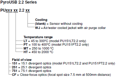 Model numbers of PyroUSB 2.2 infrared temperature sensors