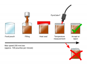 Use the fast response time of the PyroCube F pyrometer to detect defective food pouch seals.