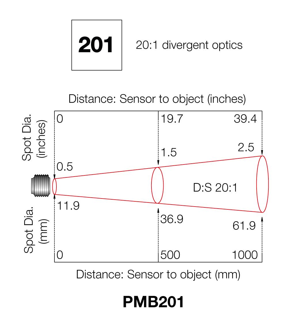 Pyrominibus Calex Modbus Wiring Methods Field Of View Diagrams