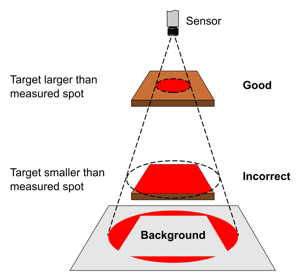 Infrared Temperature Sensors: Target Size and Optics